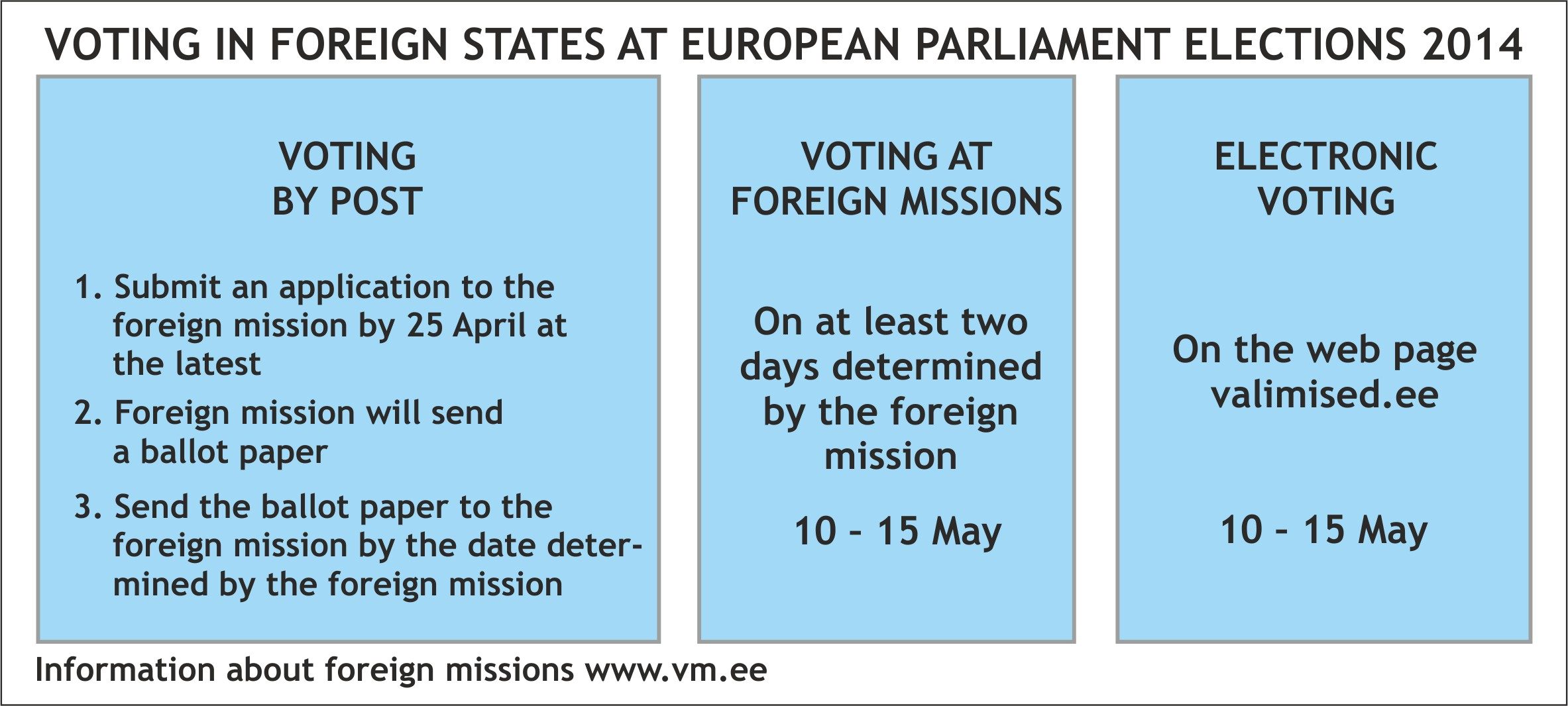 Voting in Foreign States